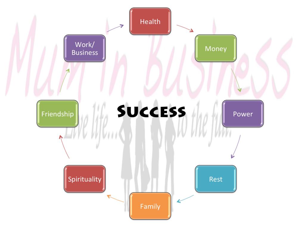 Success according to Mum in Business