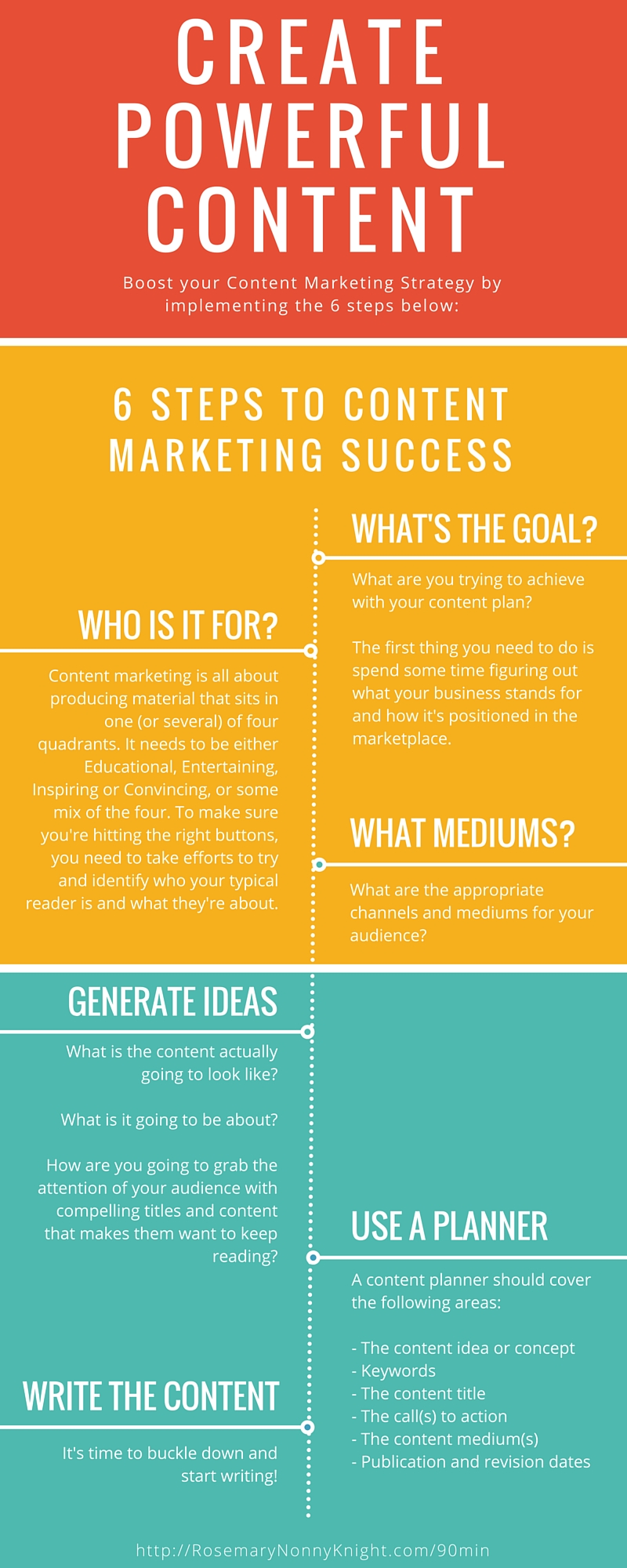 create powerful content infographic